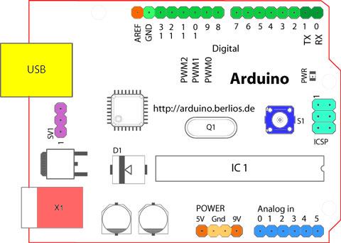 ขา Arduino UNO R3